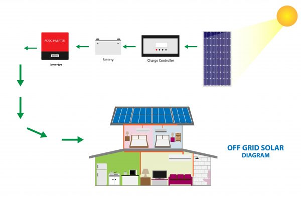 benefits of an off the grid solar system and off grid living