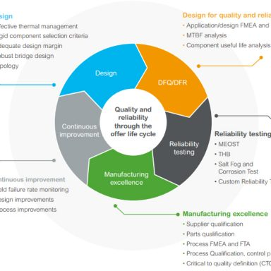 schneider electric quality reliability cycle