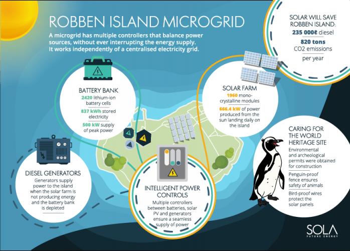 RobbenIsland off grid solar array projects